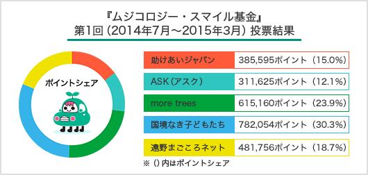『ムジコロジー・スマイル基金』第1回(2014年7月〜2015年3月)投票結果