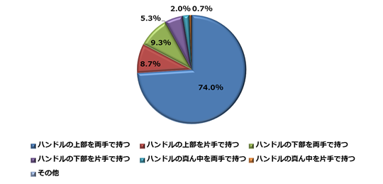 図9.【関西】