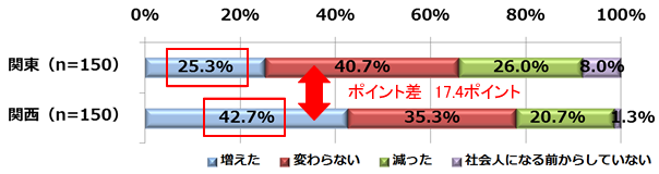 図6.【車の運転】